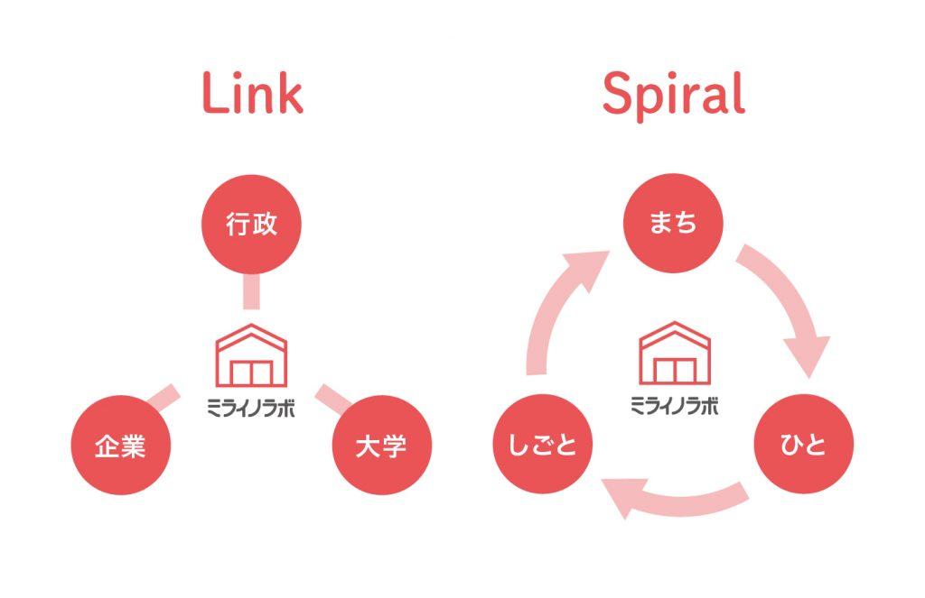 link&spiral